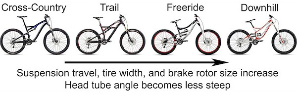 Bike Types Guide Cross Country Mountain Bikes
