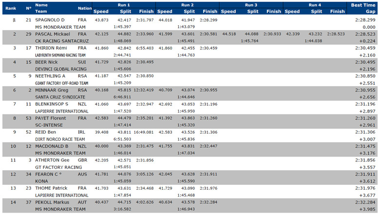 Val d'Isere World Cup Timed Practice Results
