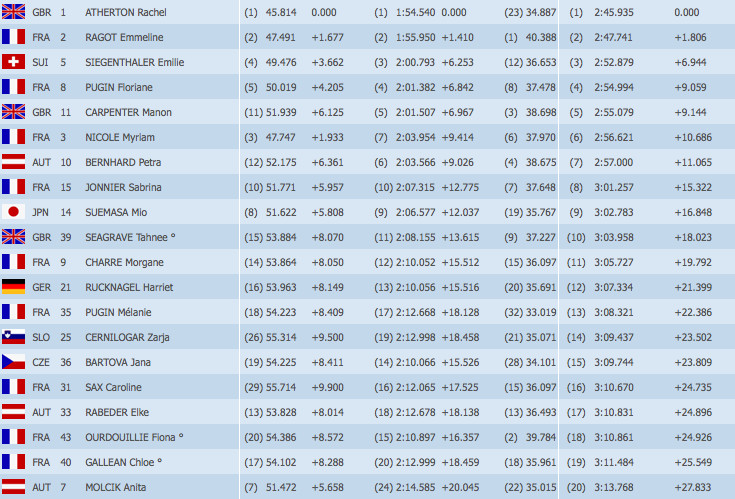 Val d'Isere World Cup Downhill Results