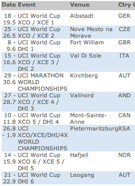 2013 UCI World Cup Downhill Schedule