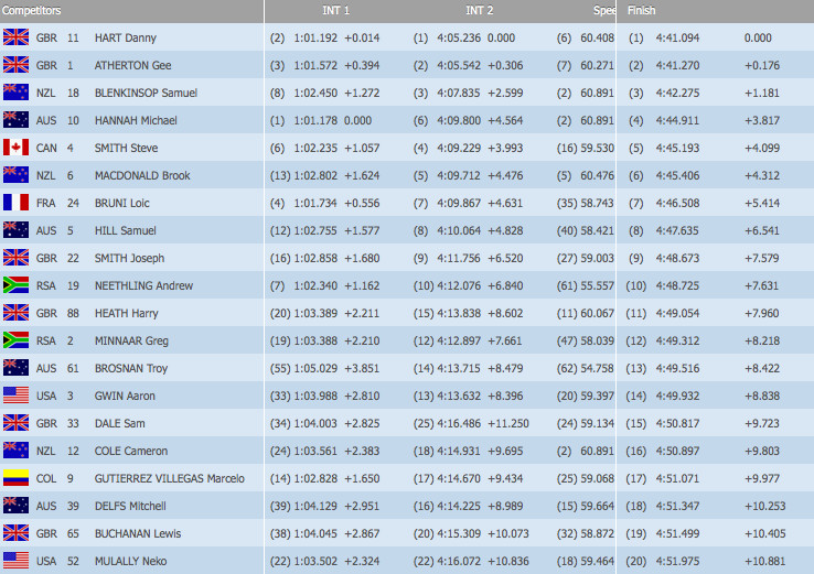 WORLD CUP QUALIFYING RESULTS: Danny Hart and Rachel Atherton Fastest at Fort William 2013