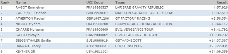 Gee Atherton and Emmeline Ragot Fastest in Cairns Timed Training
