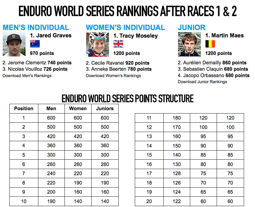 Enduro World Series Les 2 Alpes Pre-race Insight - Rankings and Points Structure - Enduro World Series Les 2 Alpes Pre-race Insight - Mountain Biking Pictures - Vital MTB