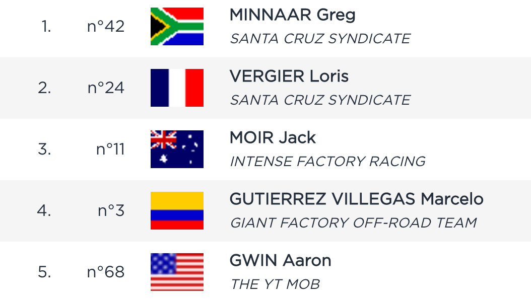 RESULTS: Rachel Atherton and Greg Minnaar Qualify Fastest at Fort William