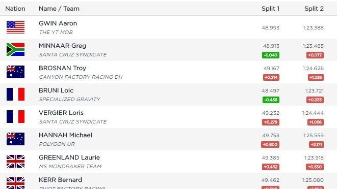 RESULTS: Aaron Gwin and Tracey Hannah Qualify Fastest in Leogang