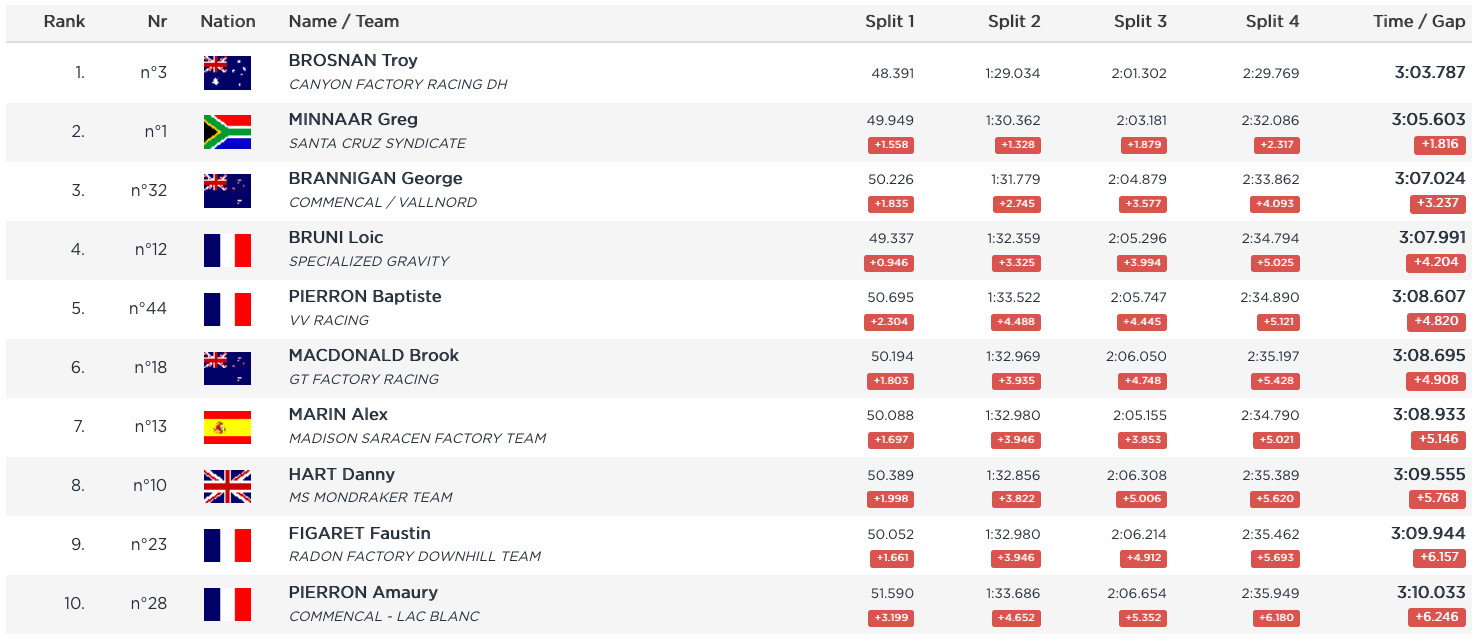 RESULTS: Timed Training from the Lenzerheide World Cup DH