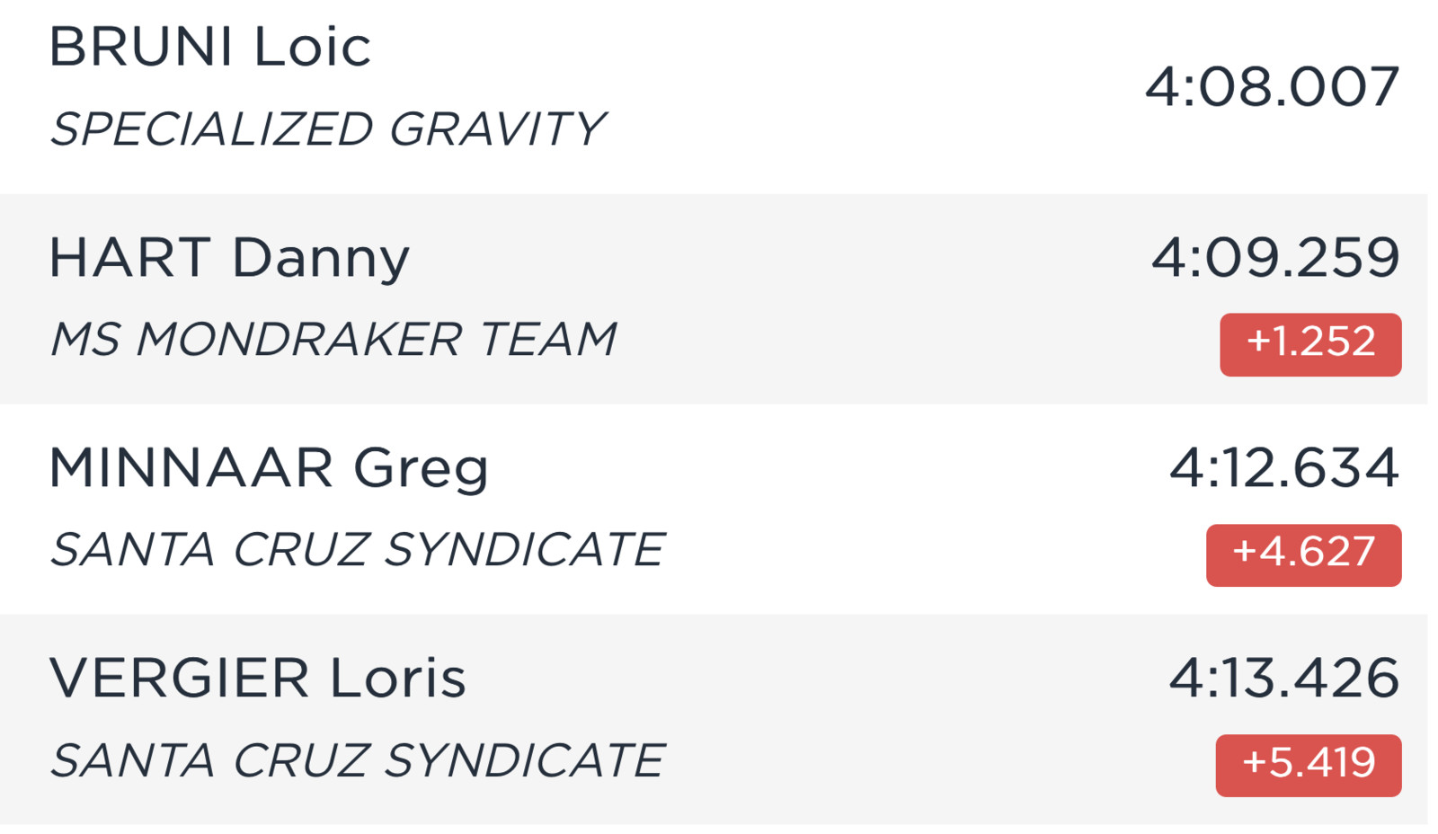 RESULTS: Timed Training from the Mont-Sainte-Anne World Cup DH