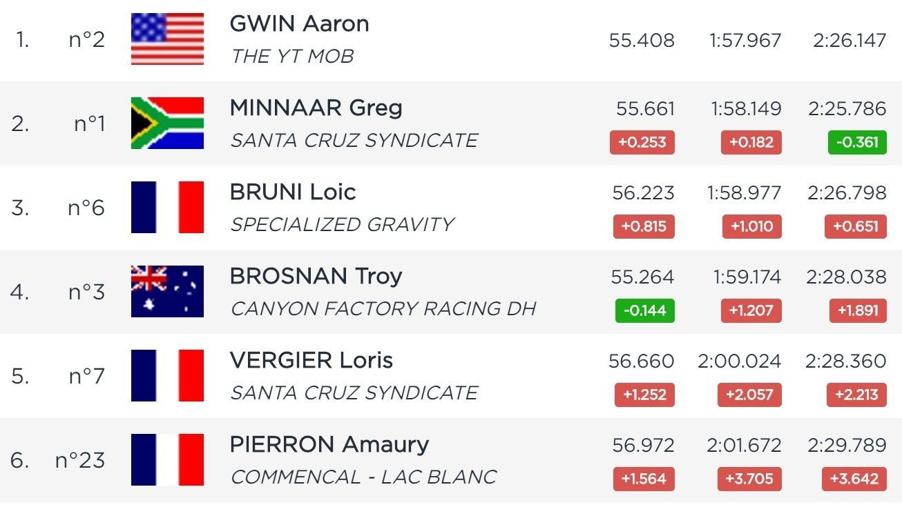 RESULTS: Aaron Gwin and Tracey Hannah Qualify Fastest in Val di Sole