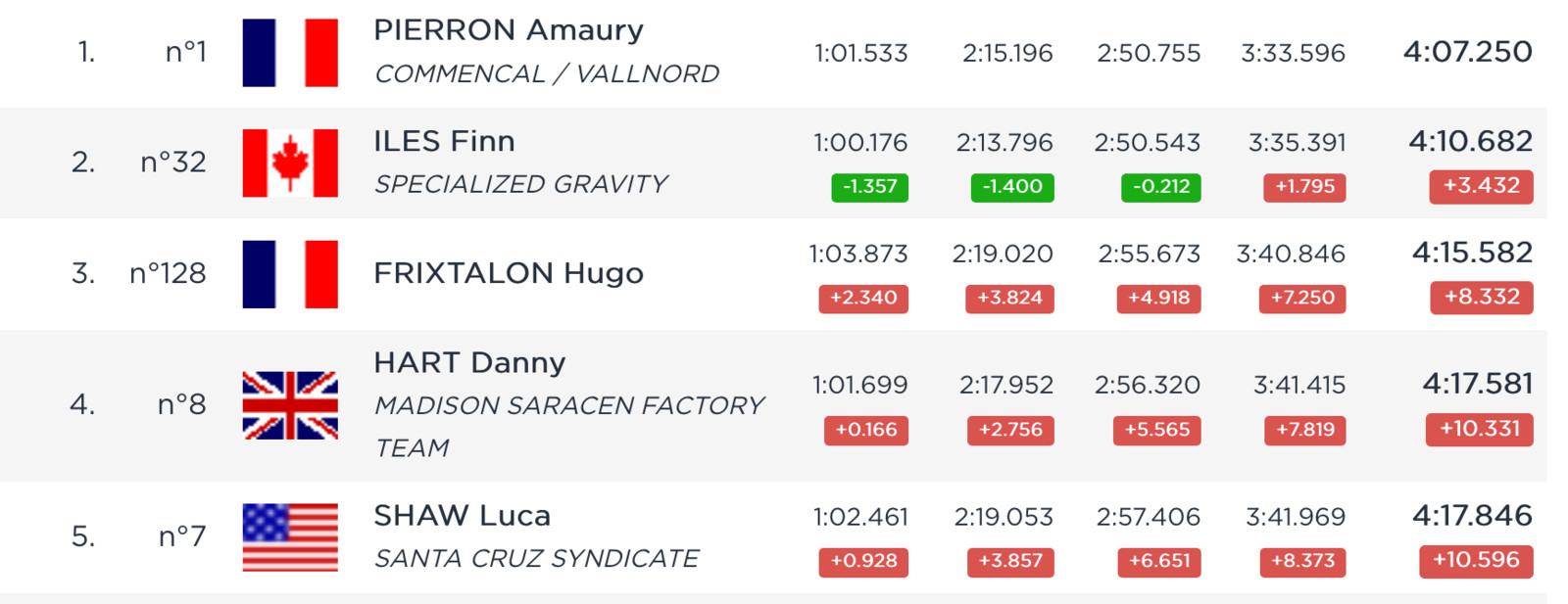 RESULTS: Qualifying from the Val di Sole World Cup DH