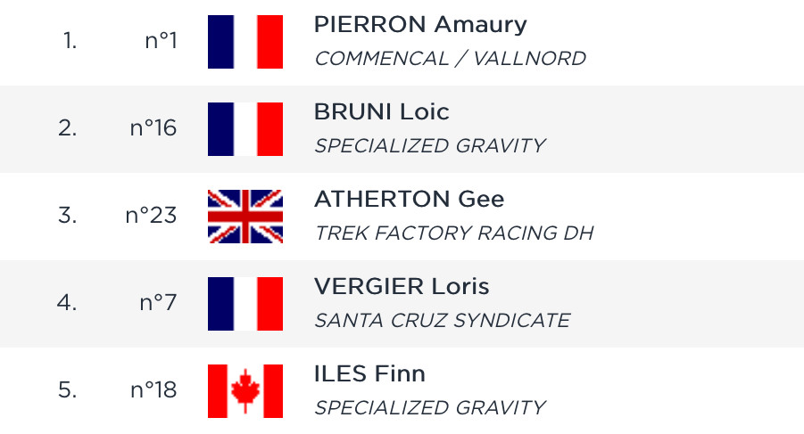 RESULTS: Timed Training, Andorra World Cup Downhill