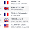 RESULTS - Timed Training, Maribor World Cup Downhill
