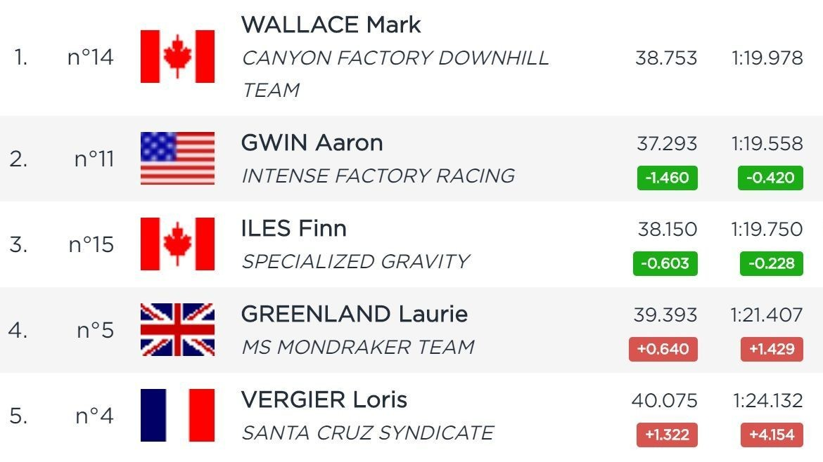 RESULTS: Mark Wallace and Tracey Hannah Qualify Fastest in Maribor