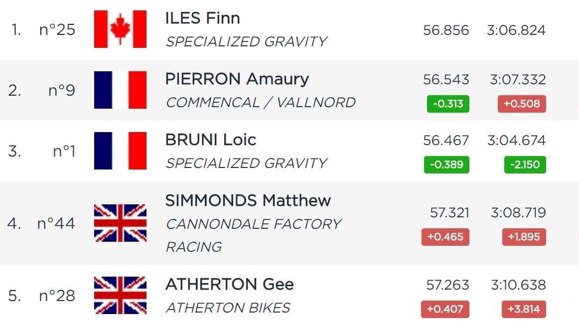 RESULTS: Finn Iles and Tracey Hannah Go Fastest in Fort William Timed Training