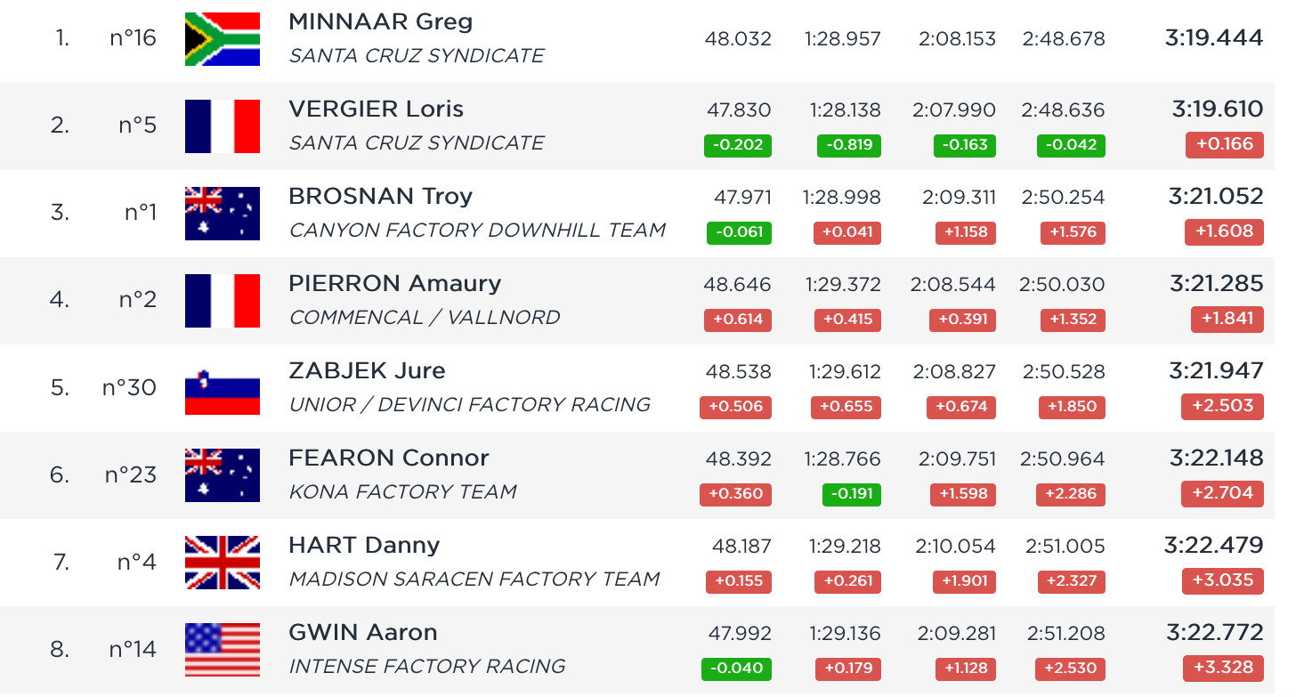RESULTS - Leogang World Cup Qualifying