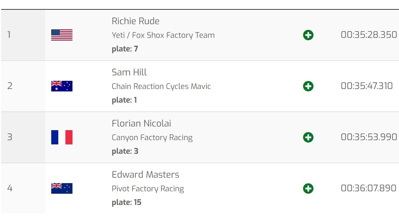 FINAL RESULTS: Richie Rude and Isabeau Courdurier Win EWS Val Di Fassa