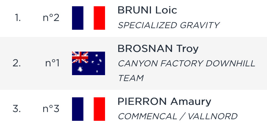 RESULTS: Qualifying, Andorra World Cup DH