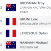 RESULTS: 2019 Les Gets World Cup Downhill Timed Training