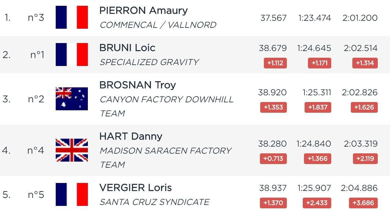 RESULTS 🏁 Qualifying, 2019 Les Gets World Cup Downhill