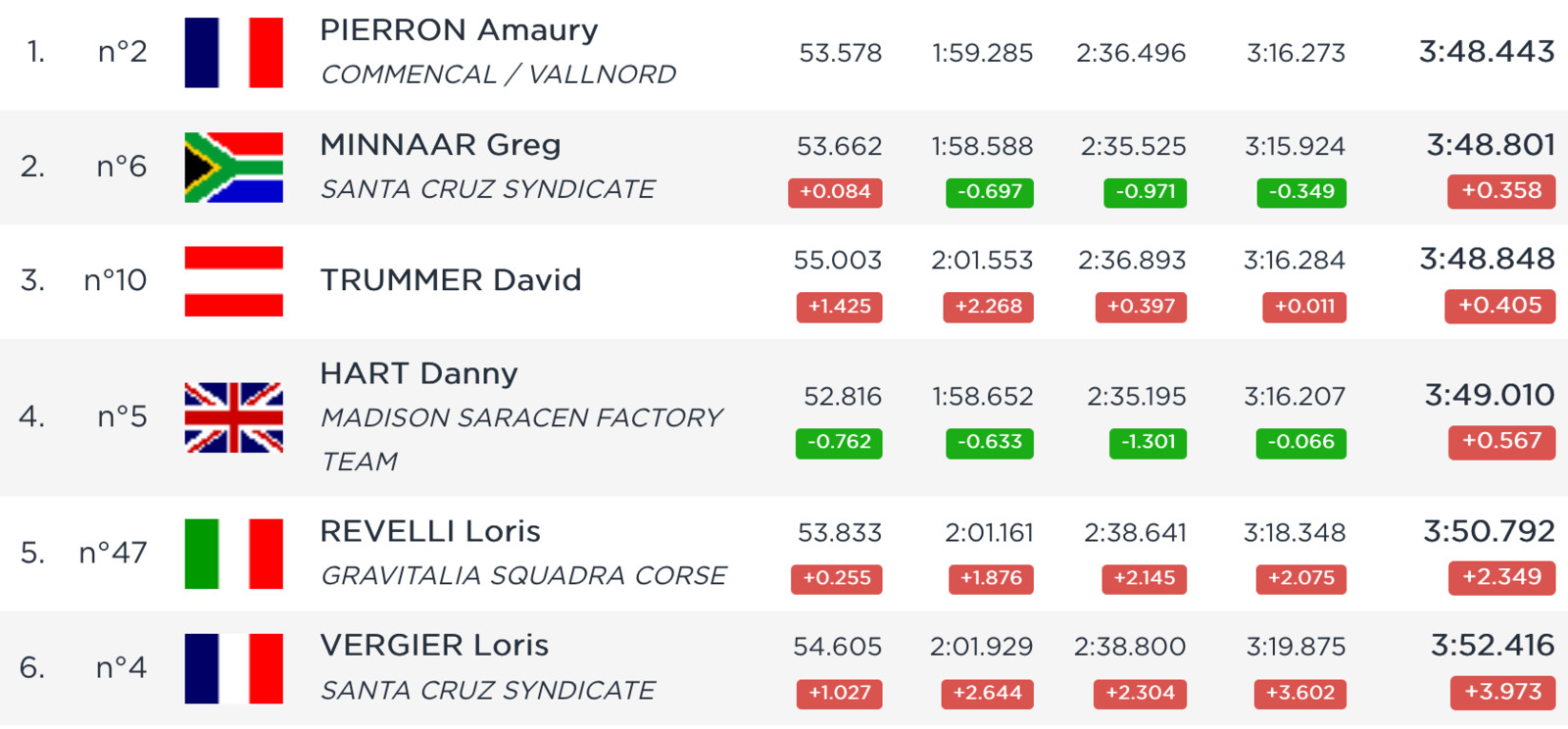 RESULTS 🏁 2019 Val di Sole World Cup Downhill Timed Training