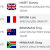 RESULTS - Qualifying, 2019 Lenzerheide UCI Mountain Bike World Cup Downhill