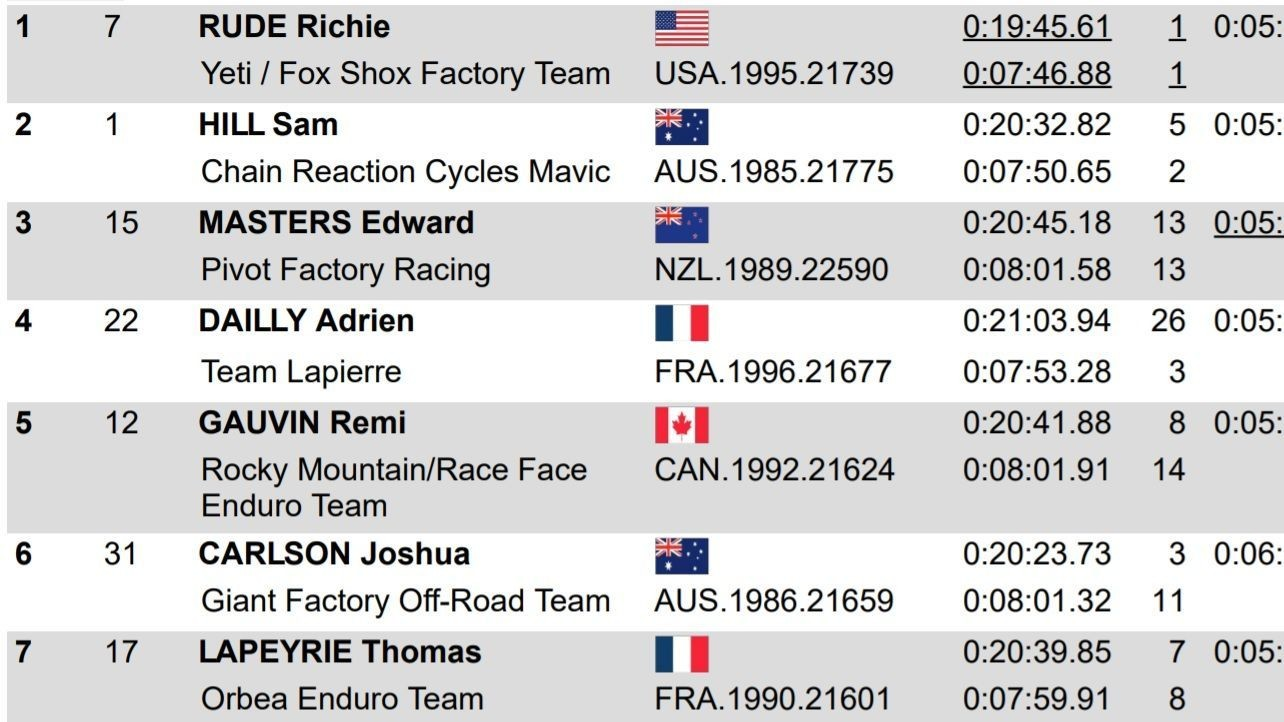 FINAL RESULTS: Richie Rude and Isabeau Courdurier Win EWS Whistler