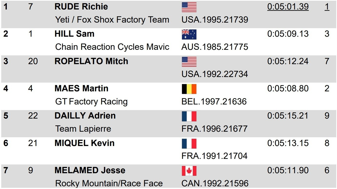 RESULTS: Richie Rude and Isabeau Courdurier Lead EWS Northstar After Day 1