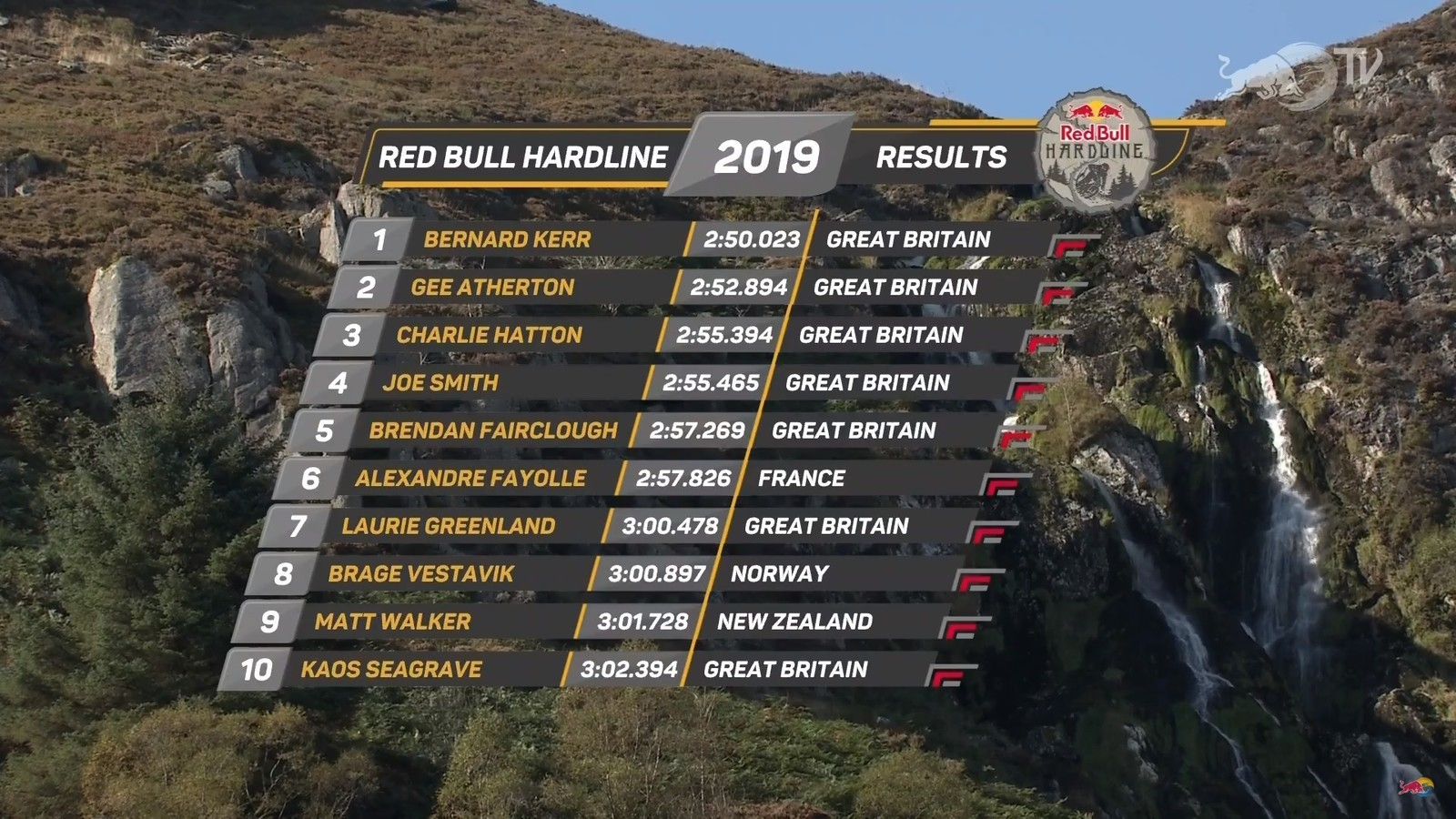 Bernard Kerr and Gee Atherton Top Hardline Qualifying Session, 14 Riders Advance to Finals