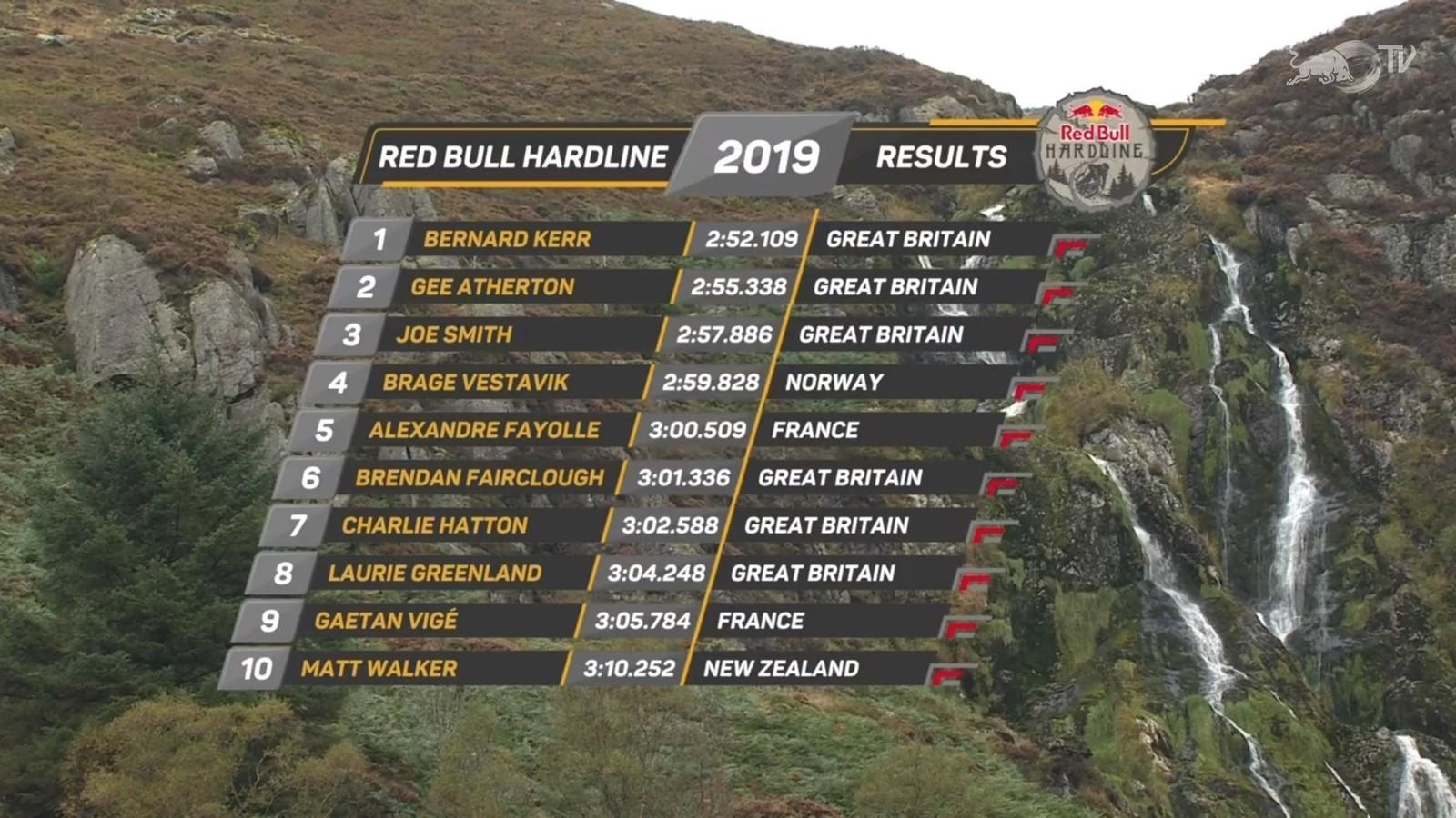 FINAL RESULTS: 2019 Red Bull Hardline