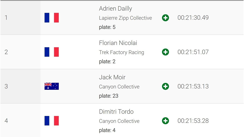 RESULTS - Adrien Dailly and Melanie Pugin Win EWS Pietra Ligure