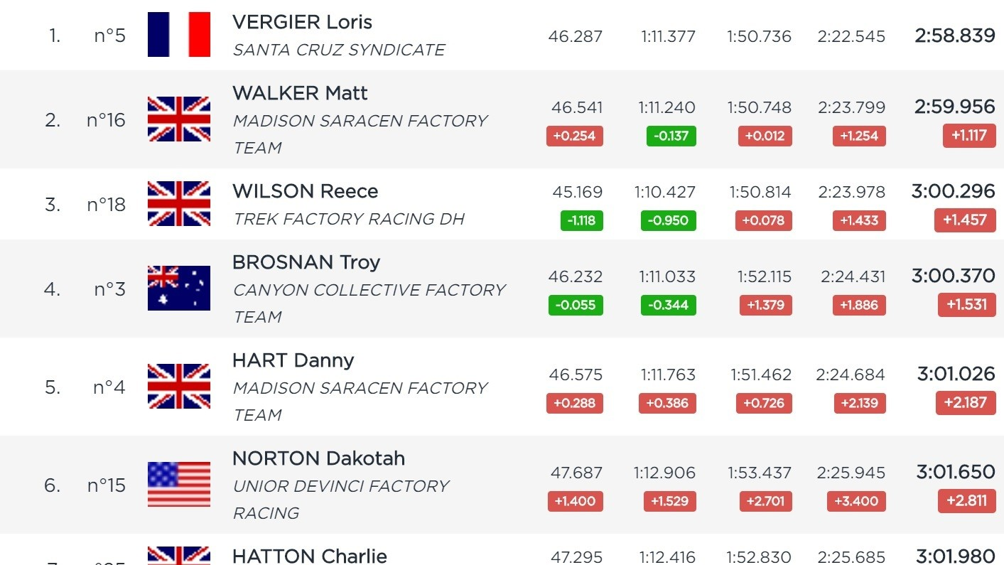 RESULTS - Loris Vergier and Marine Cabirou Fastest in Maribor #1 Timed Training