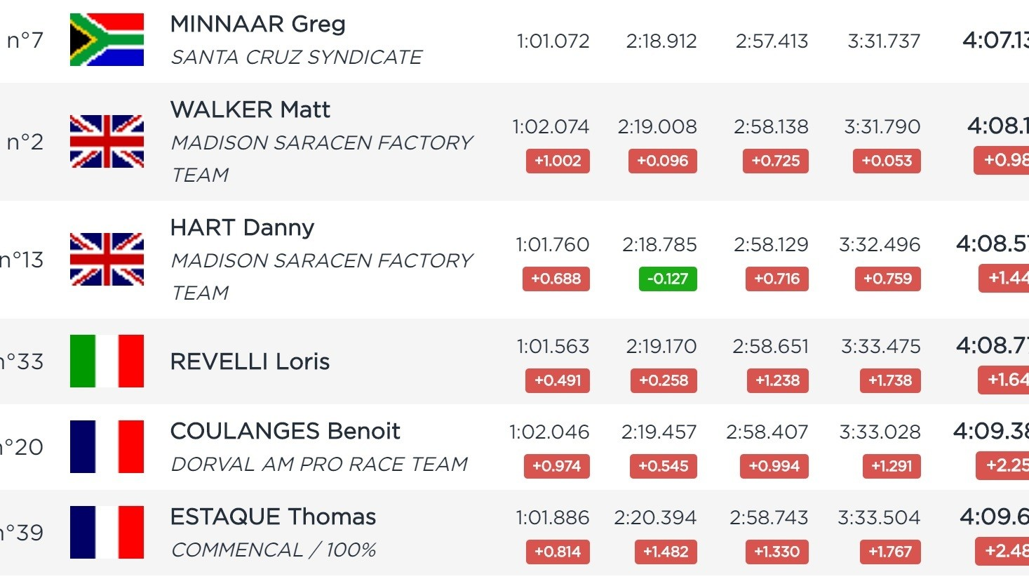 RESULTS - Greg Minnaar and Tracey Hannah Fastest in Lousa Timed Training