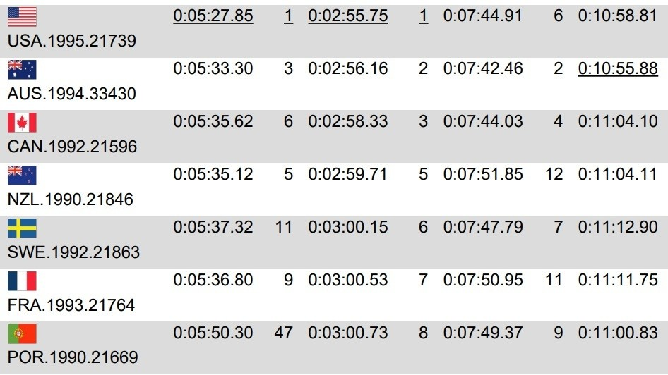 FINAL RESULTS - Richie Rude and Isabeau Courdurier Win EWS Val di Fassa #1