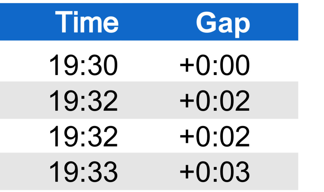 RESULTS - World Champs Men's Short-Track XC
