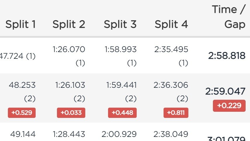 RESULTS - Loris Vergier and Myriam Nicole Qualify Fastest in Lenzerheide 🥖
