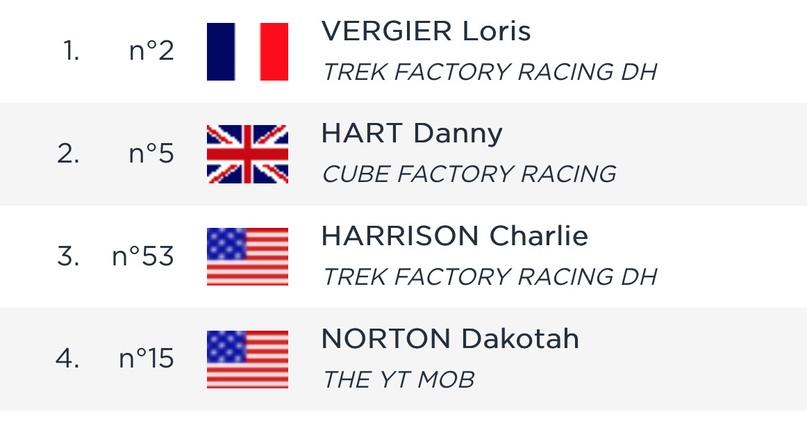 RESULTS - Loris Vergier and Camille Balanche Fastest in Timed Training 1 at Snowshoe