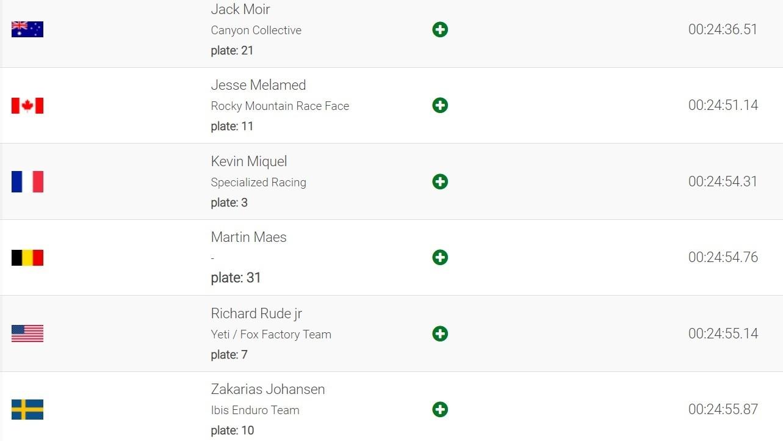 FINAL RESULTS - Jack Moir and Morgane Charre Win EWS Finale Ligure