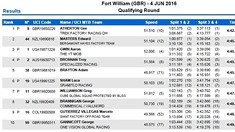RESULTS: Fort William Qualifying