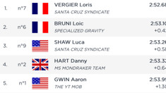 RESULTS: Qualifying from Lourdes
