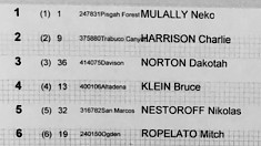 RESULTS 🏁 2019 U.S. National DH Champs