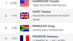 RESULTS: Snowshoe World Cup DH Timed Training
