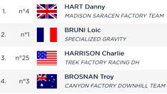 RESULTS - Qualifying, Snowshoe World Cup Downhill