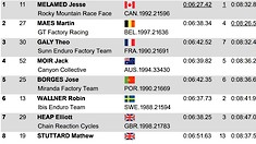 RESULTS - Jesse Melamed and Isabeau Courdurier Win EWS Zermatt