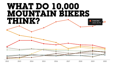 10,000 Mountain Bikers Respond - 2020 Vital MTB Survey Results
