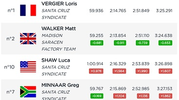 RESULTS - Loris Vergier and Myriam Nicole Qualify Fastest at Lousa World Cup Race 1