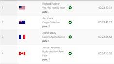 FINAL RESULTS - Richie Rude and Melanie Pugin Win EWS La Thuile #1