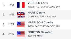 RESULTS - Just .029 Between Loris and Danny at Snowshoe with American Flags Up in the Mix