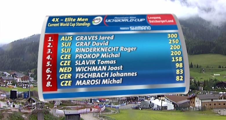 Men's Overall Standings