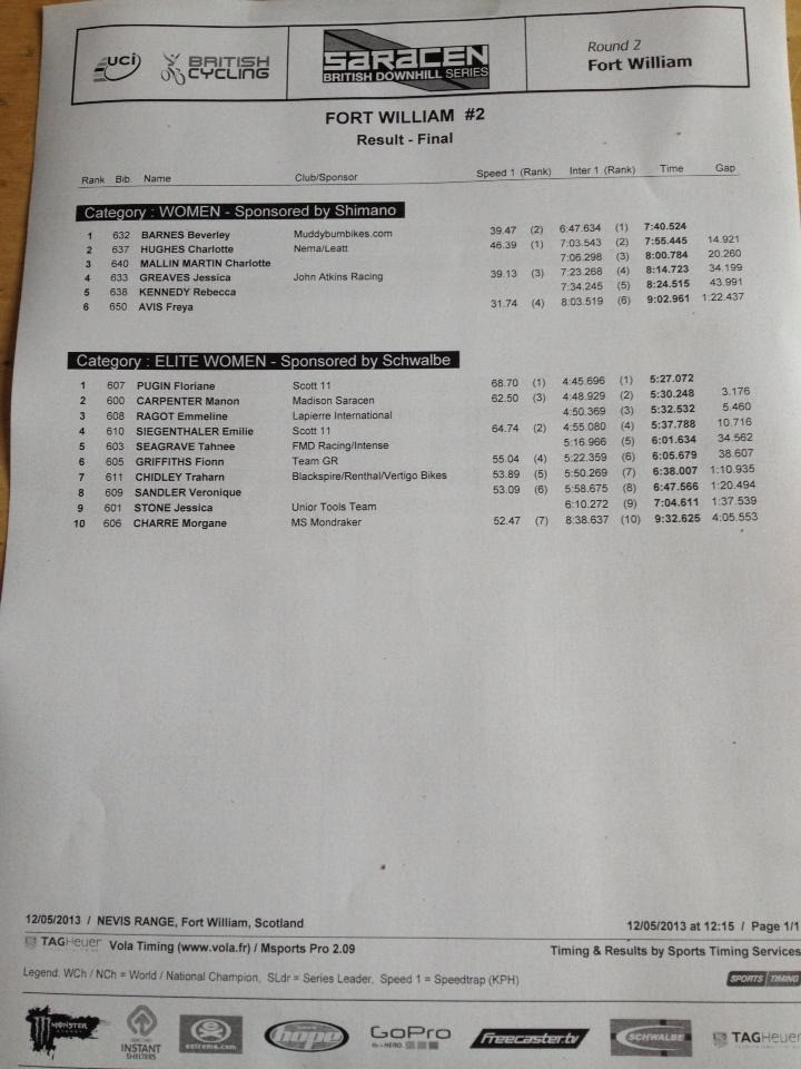 Results posted by the British Downhill Series