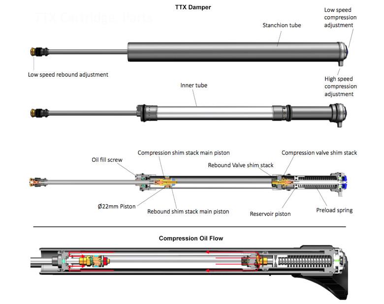 214 Hlins Rxf 34 Fork Reviews Comparisons Specs