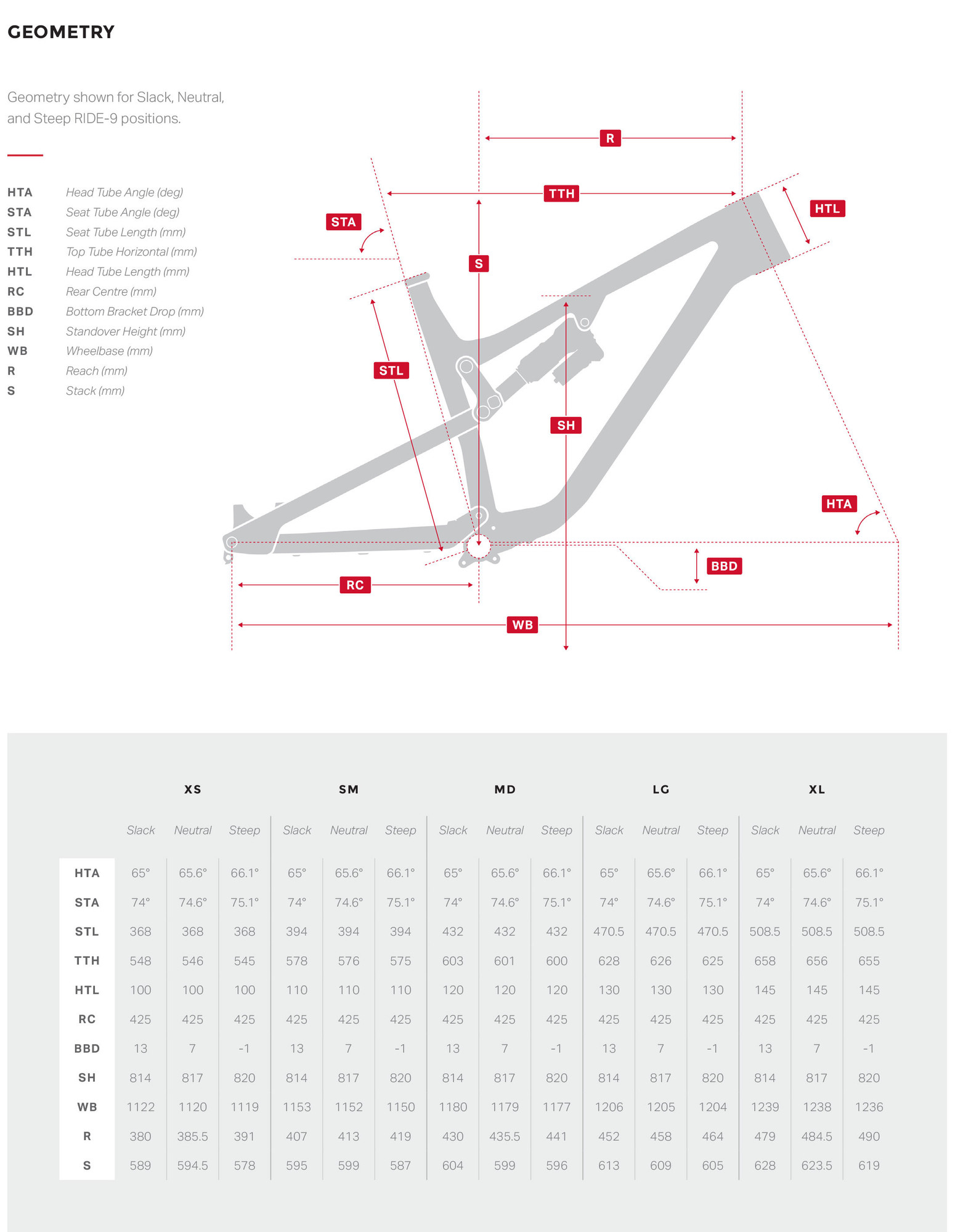First Ride 2018 Rocky Mountain Altitude Bikes Feature Shimano Di2 Wiring Diagram We Did Our With The Bike Setup In Neutral Position Only For Long Term Test Well Experiment 9 More